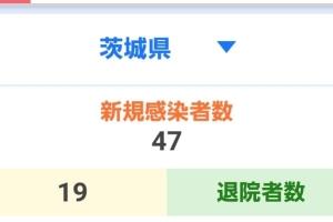 昨日までの茨城県の新型コロナウイルス感染状況
